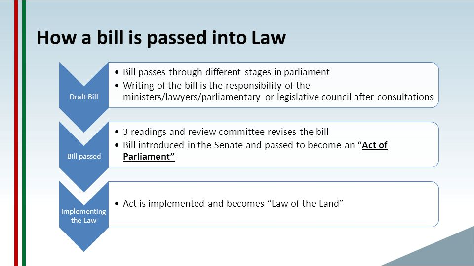 How a bill is passed into Law Draft Bill Bill passes through different stages in parliament Writing of the bill is the responsibility of the ministers/lawyers/parliamentary or legislative council after consultations Bill passed 3 readings and review committee revises the bill Bill introduced in the Senate and passed to become an Act of Parliament Implementing the Law Act is implemented and becomes Law of the Land