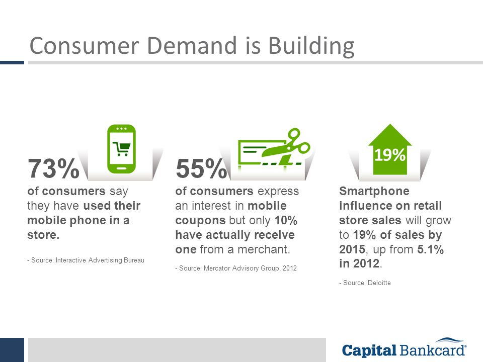 Consumer Demand is Building 73% of consumers say they have used their mobile phone in a store.