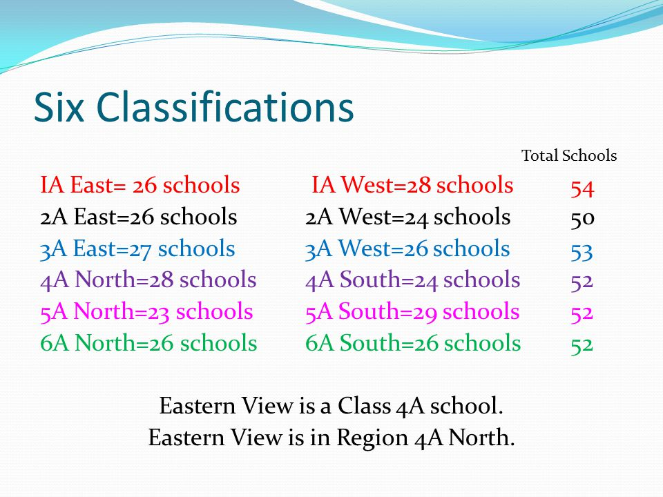 Six Classifications Total Schools IA East= 26 schools IA West=28 schools 54 2A East=26 schools 2A West=24 schools50 3A East=27 schools 3A West=26 schools53 4A North=28 schools4A South=24 schools52 5A North=23 schools5A South=29 schools52 6A North=26 schools6A South=26 schools52 Eastern View is a Class 4A school.