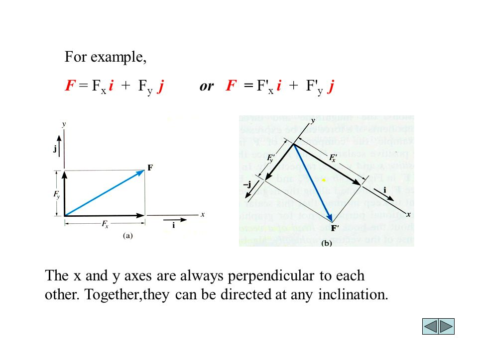 For example, F = F x i + F y j or F = F x i + F y j The x and y axes are always perpendicular to each other.