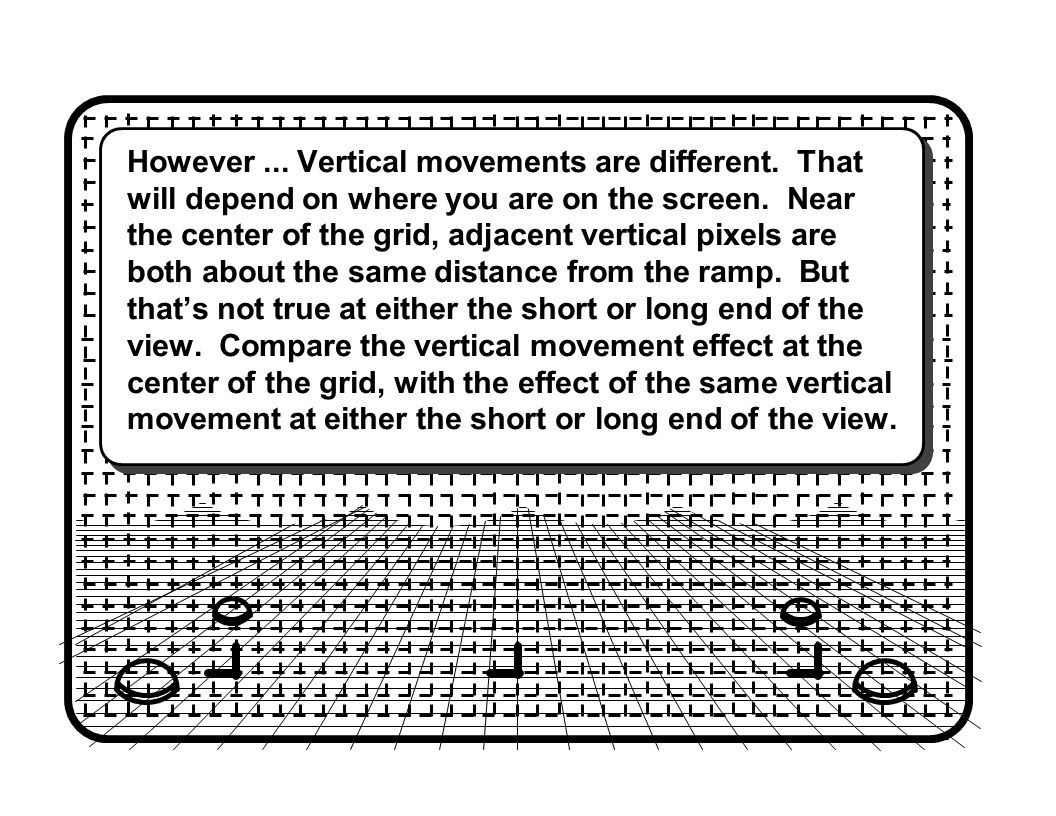However... Vertical movements are different. That will depend on where you are on the screen.