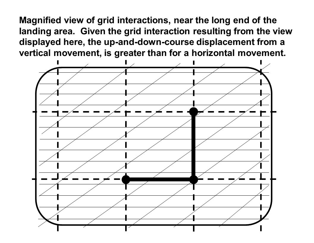 Magnified view of grid interactions, near the long end of the landing area.