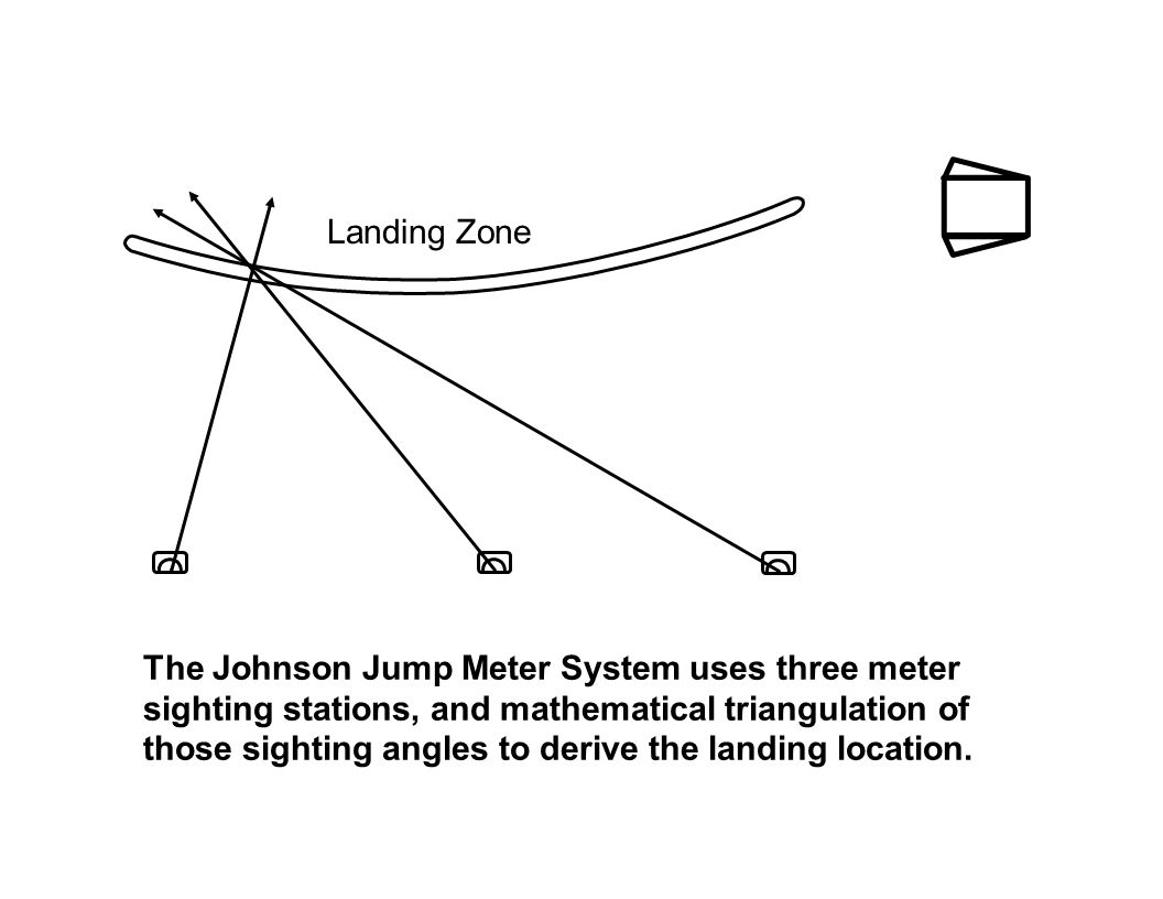 The Johnson Jump Meter System uses three meter sighting stations, and mathematical triangulation of those sighting angles to derive the landing location.