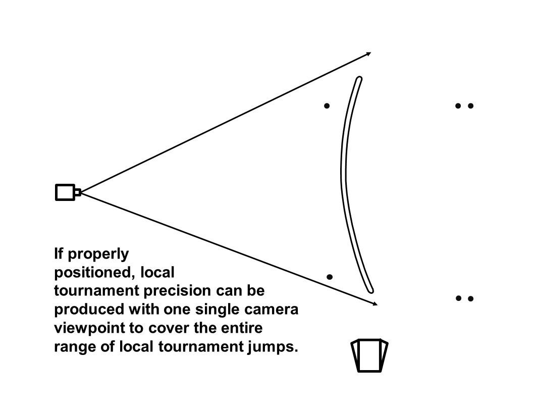 If properly positioned, local tournament precision can be produced with one single camera viewpoint to cover the entire range of local tournament jumps.