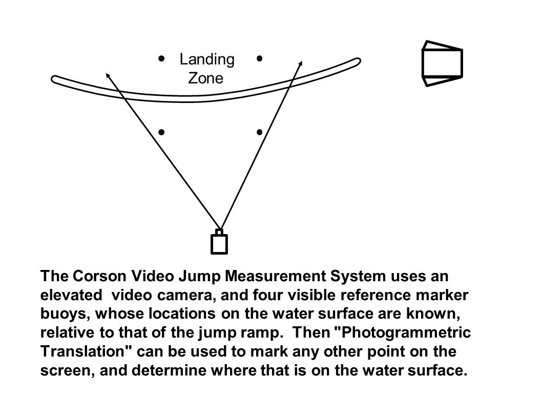 The Corson Video Jump Measurement System uses an elevated video camera, and four visible reference marker buoys, whose locations on the water surface are known, relative to that of the jump ramp.