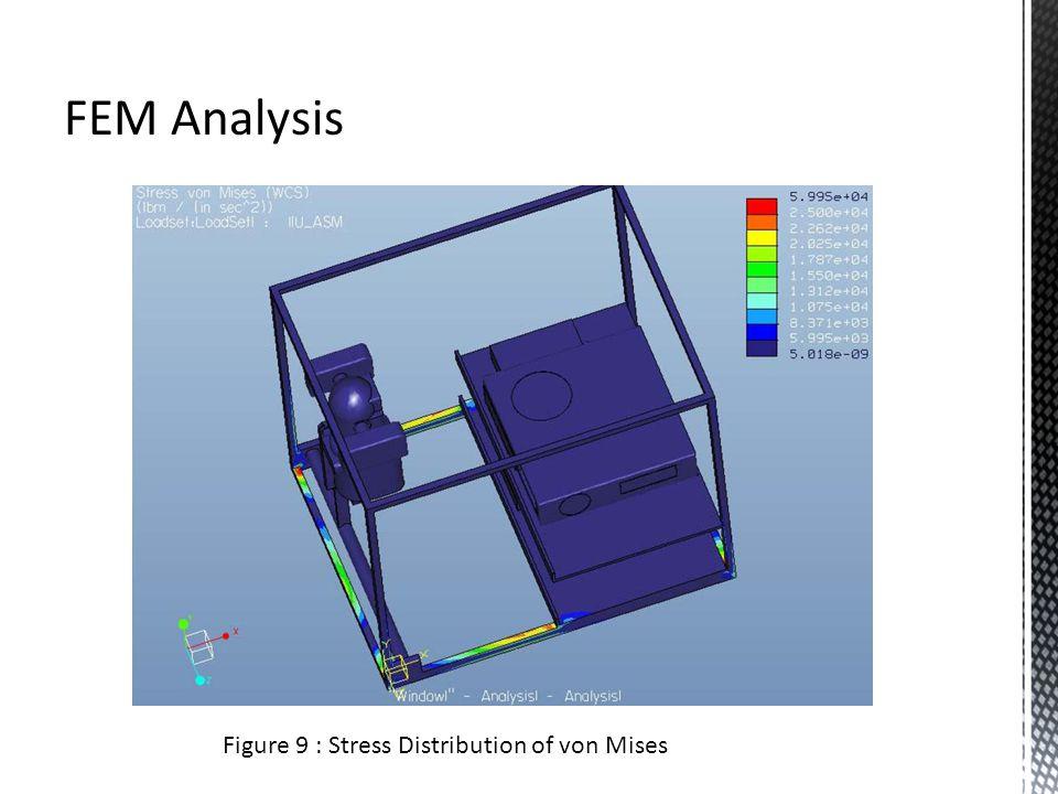 FEM Analysis Figure 9 : Stress Distribution of von Mises