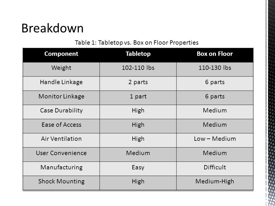 Breakdown Table 1: Tabletop vs. Box on Floor Properties
