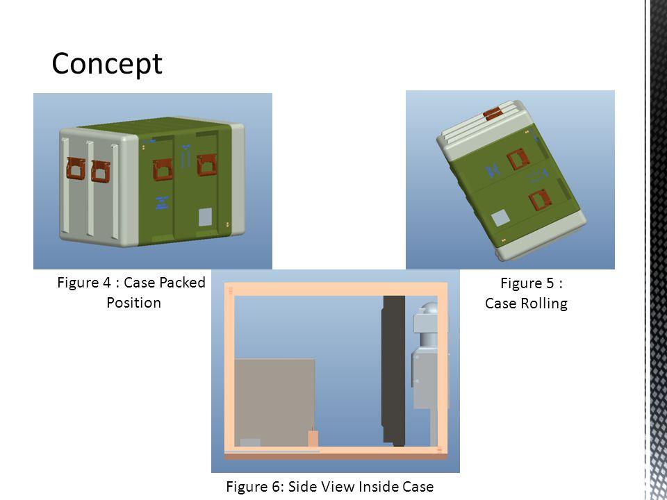 Concept Figure 4 : Case Packed Position Figure 5 : Case Rolling Figure 6: Side View Inside Case