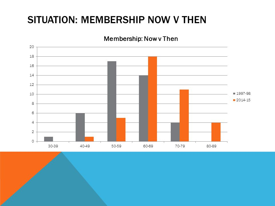 SITUATION: MEMBERSHIP NOW V THEN