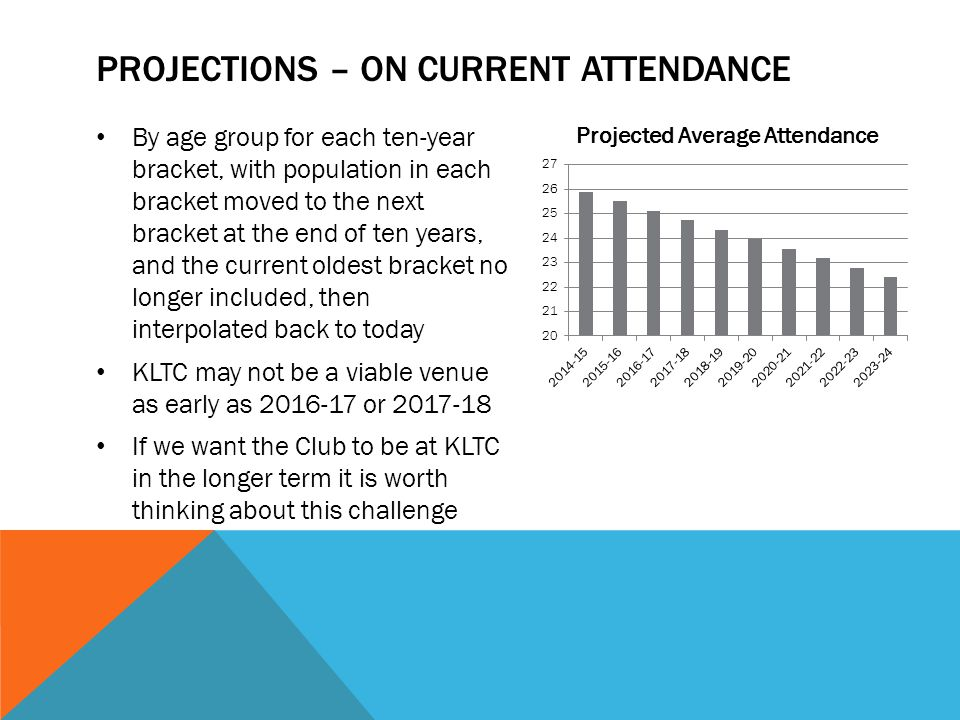 PROJECTIONS – ON CURRENT ATTENDANCE By age group for each ten-year bracket, with population in each bracket moved to the next bracket at the end of ten years, and the current oldest bracket no longer included, then interpolated back to today KLTC may not be a viable venue as early as 2016-17 or 2017-18 If we want the Club to be at KLTC in the longer term it is worth thinking about this challenge