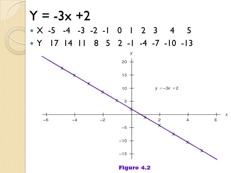 Y = -3x +2 X -5 -4 -3 -2 -1 0 1 2 3 4 5 Y 17 14 11 8 5 2 -1 -4 -7 -10 -13 29