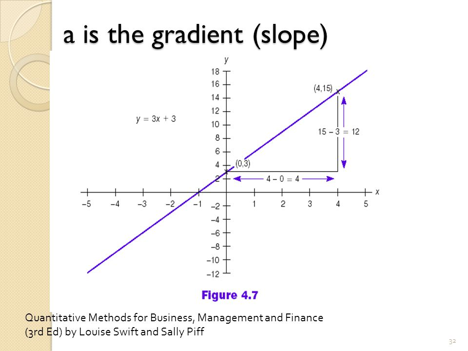a is the gradient (slope) 32 Quantitative Methods for Business, Management and Finance (3rd Ed) by Louise Swift and Sally Piff