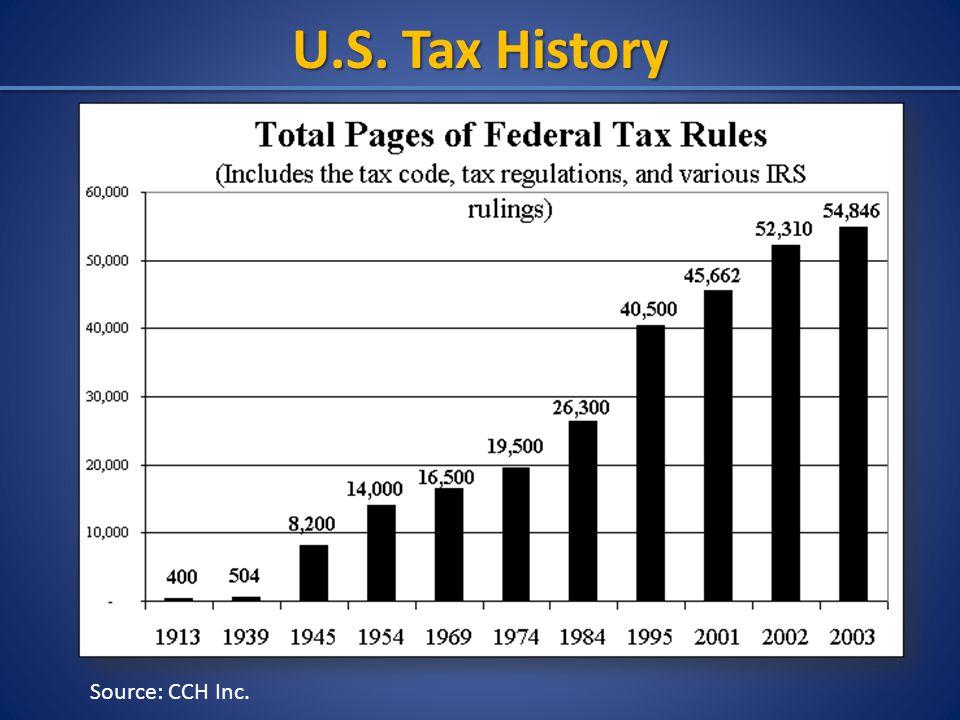 U.S. Tax History Source: CCH Inc.