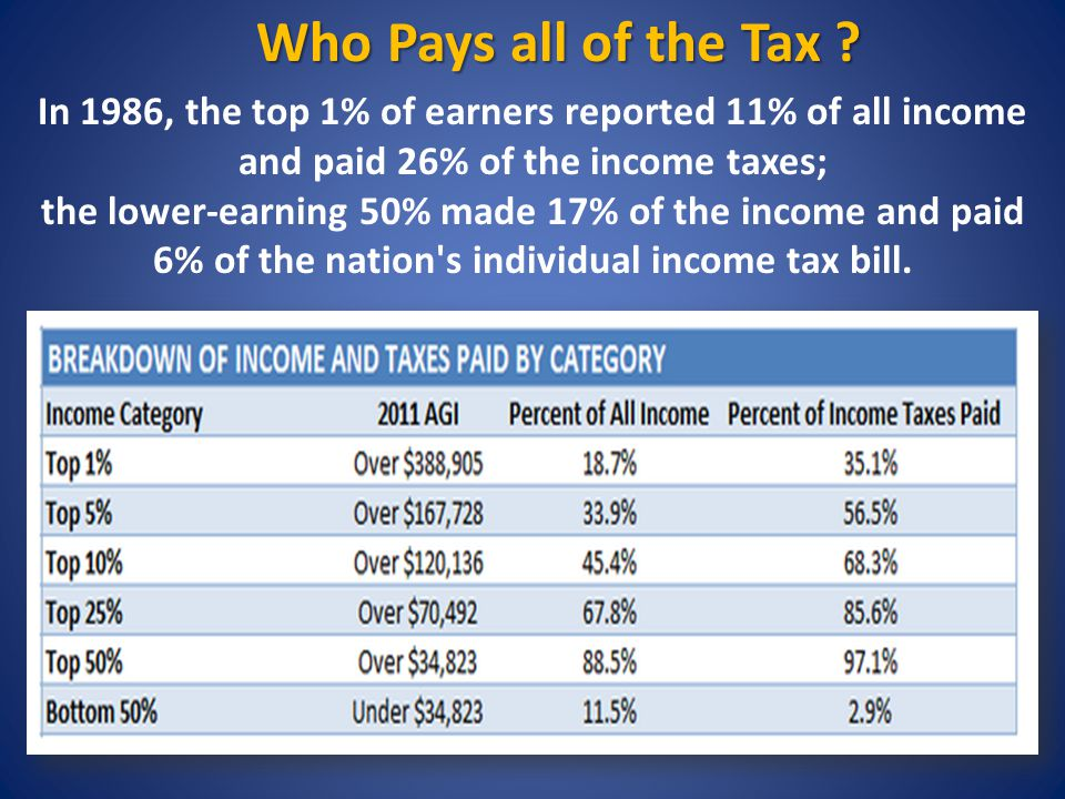 In 1986, the top 1% of earners reported 11% of all income and paid 26% of the income taxes; the lower-earning 50% made 17% of the income and paid 6% of the nation s individual income tax bill.