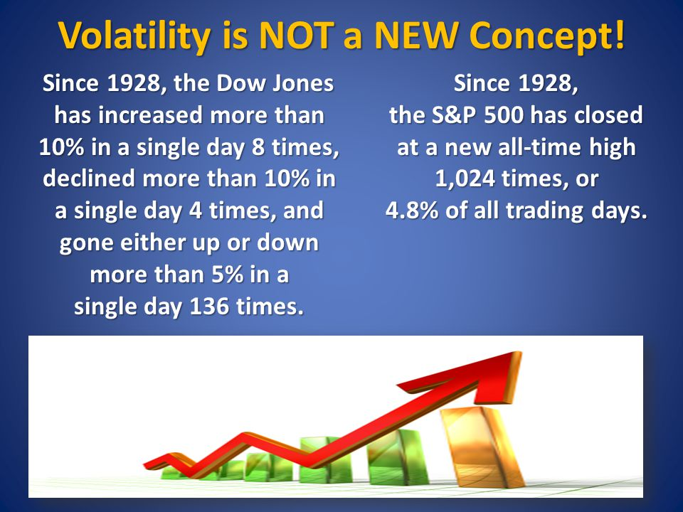 Volatility is NOT a NEW Concept.