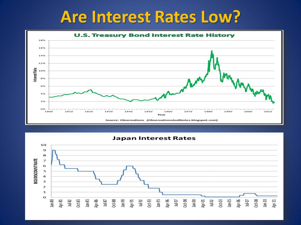 Are Interest Rates Low