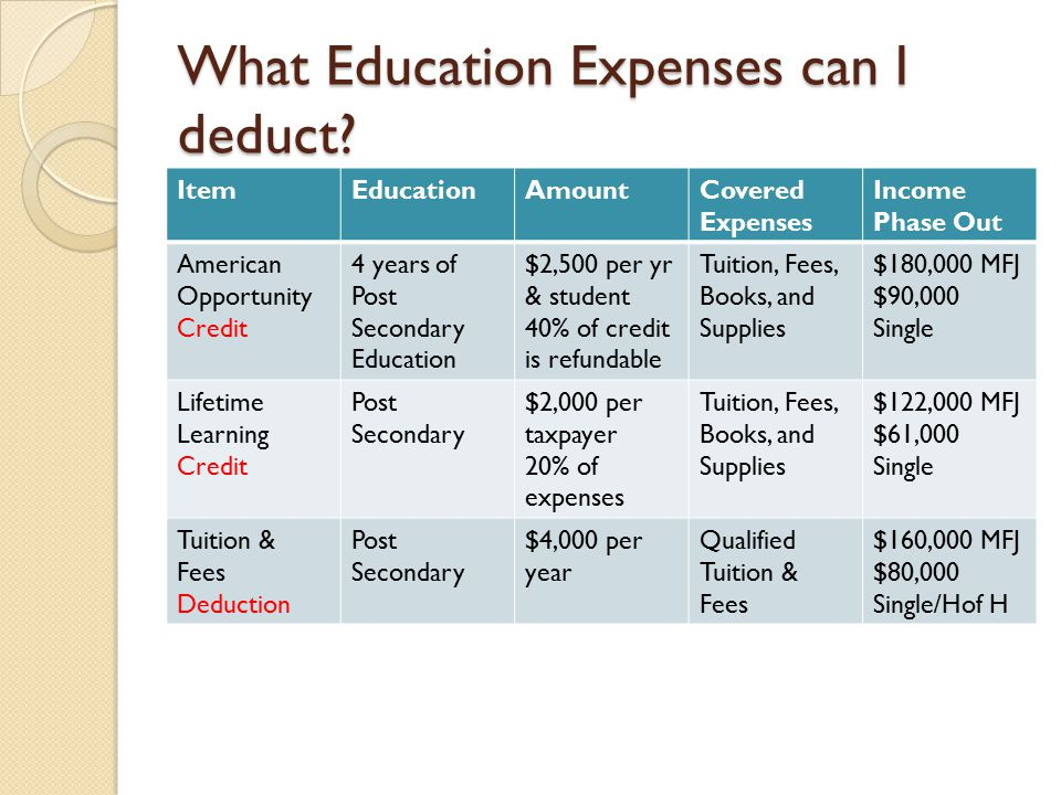 What Education Expenses can I deduct? ItemEducationAmountCovered Expenses Income Phase Out American Opportunity Credit 4 years of Post Secondary Educa