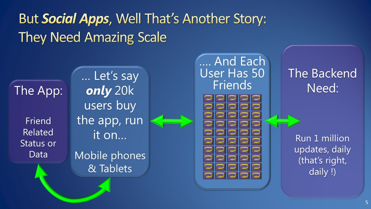 The Backend Need: Run 1 million updates, daily (that's right, daily !) The Backend Need: Run 1 million updates, daily (that's right, daily !) … Let's say only 20k users buy the app, run it on… Mobile phones & Tablets … Let's say only 20k users buy the app, run it on… Mobile phones & Tablets The App: Friend Related Status or Data The App: Friend Related Status or Data ….