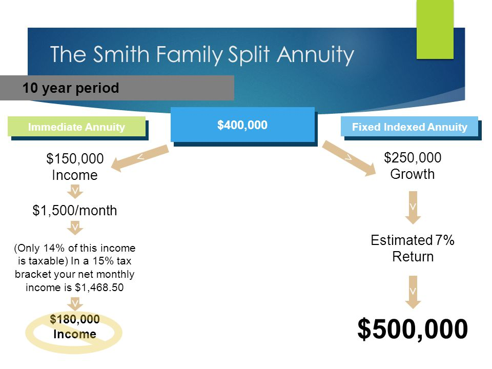 $400,000 in CDs The Smith Family CD Plan + 5% interest = $20,000/year - 25% fed & state tax = $15,000/year - 85% taxable SS income = $10,750 46.25% Marginal Tax Bracket
