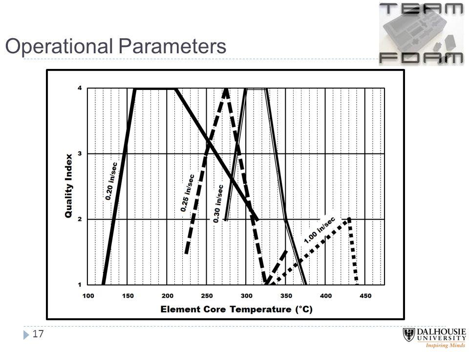 Operational Parameters 17