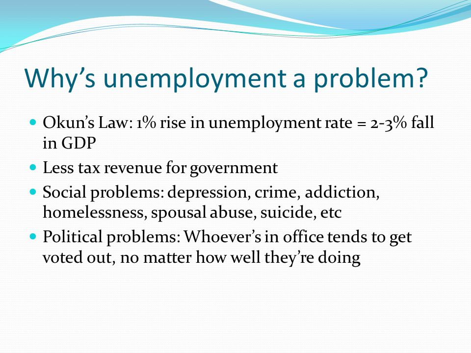 Why's unemployment a problem? Okun's Law: 1% rise in unemployment rate = 2-3% fall in GDP Less tax revenue for government Social problems: depression,