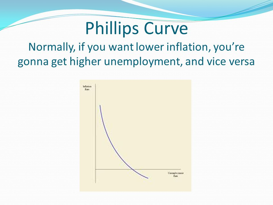 Phillips Curve Normally, if you want lower inflation, you're gonna get higher unemployment, and vice versa