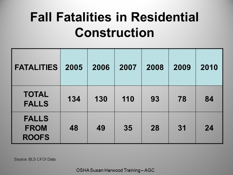 OSHA Susan Harwood Training – AGC Fall Fatalities in Residential Construction FATALITIES200520062007200820092010 TOTAL FALLS 134130110937884 FALLS FRO