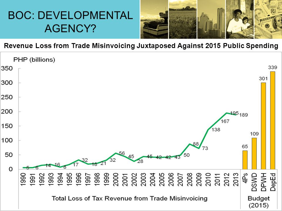 10 Revenue Loss from Trade Misinvoicing Juxtaposed Against 2015 Public Spending BOC: DEVELOPMENTAL AGENCY