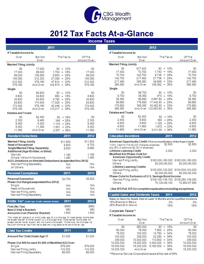 Capital Gains and Dividends Taxes Rates on Gains for Assets Held at Least 12 Months and for qualified dividends.
