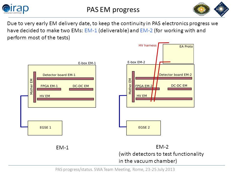 PAS progress/status.SWA Team Meeting, Rome, 23-25 July 2013 PAS EM progress.