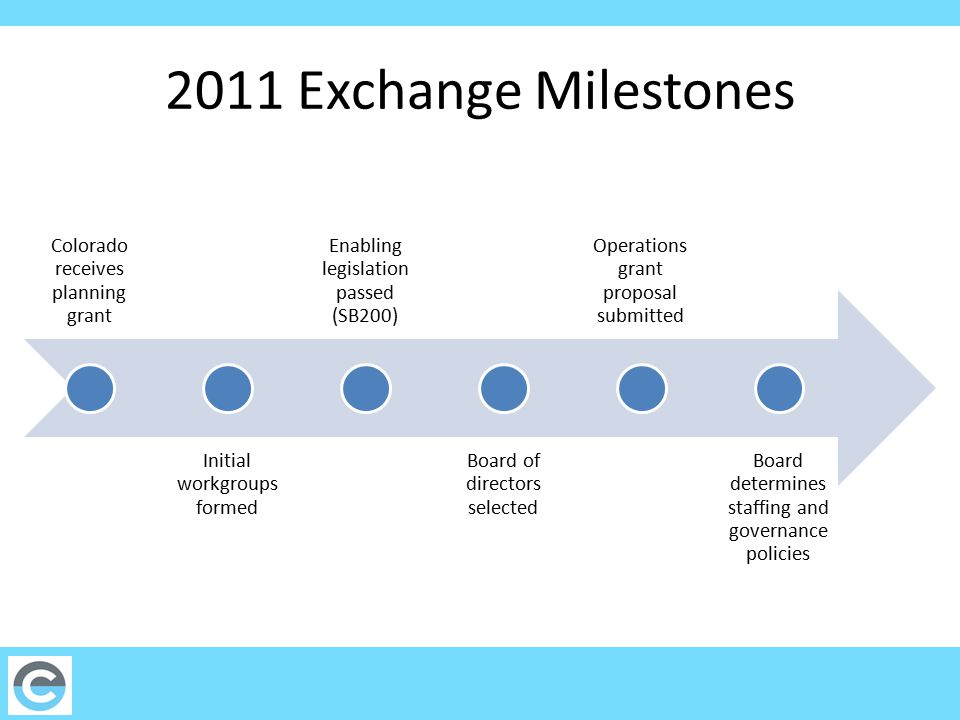 2011 Exchange Milestones Colorado receives planning grant Initial workgroups formed Enabling legislation passed (SB200) Board of directors selected Operations grant proposal submitted Board determines staffing and governance policies