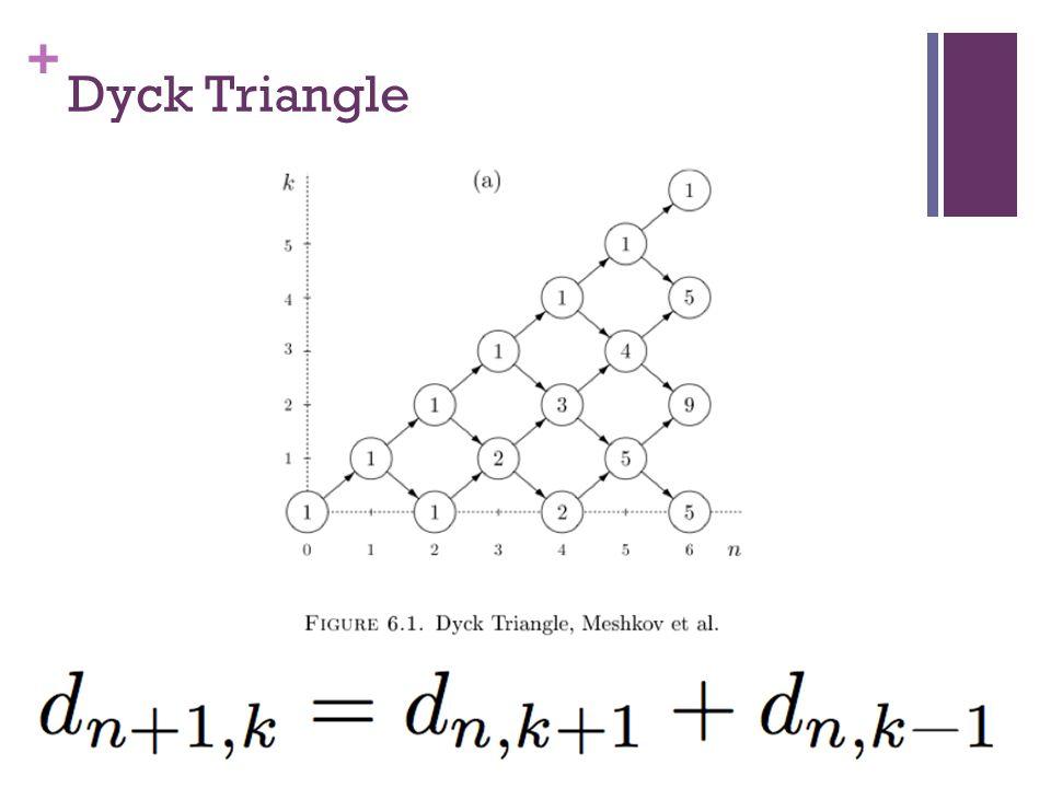 + Dyck Triangle