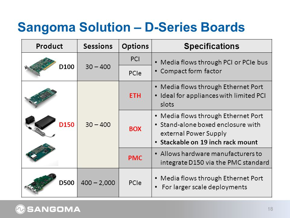 Sangoma Solution – D-Series Boards 18 ProductSessionsOptions Specifications D10030 – 400 PCI Media flows through PCI or PCIe bus Compact form factor PCIe D15030 – 400 ETH Media flows through Ethernet Port Ideal for appliances with limited PCI slots BOX Media flows through Ethernet Port Stand-alone boxed enclosure with external Power Supply Stackable on 19 inch rack mount PMC Allows hardware manufacturers to integrate D150 via the PMC standard D500400 – 2,000PCIe Media flows through Ethernet Port For larger scale deployments