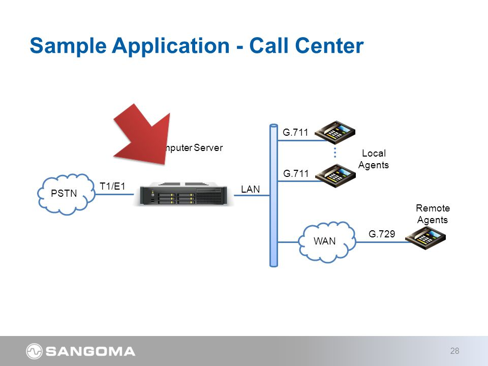 Sample Application - Call Center 28 PSTN LAN G.711 T1/E1 Computer Server WAN G.729 Local Agents Remote Agents