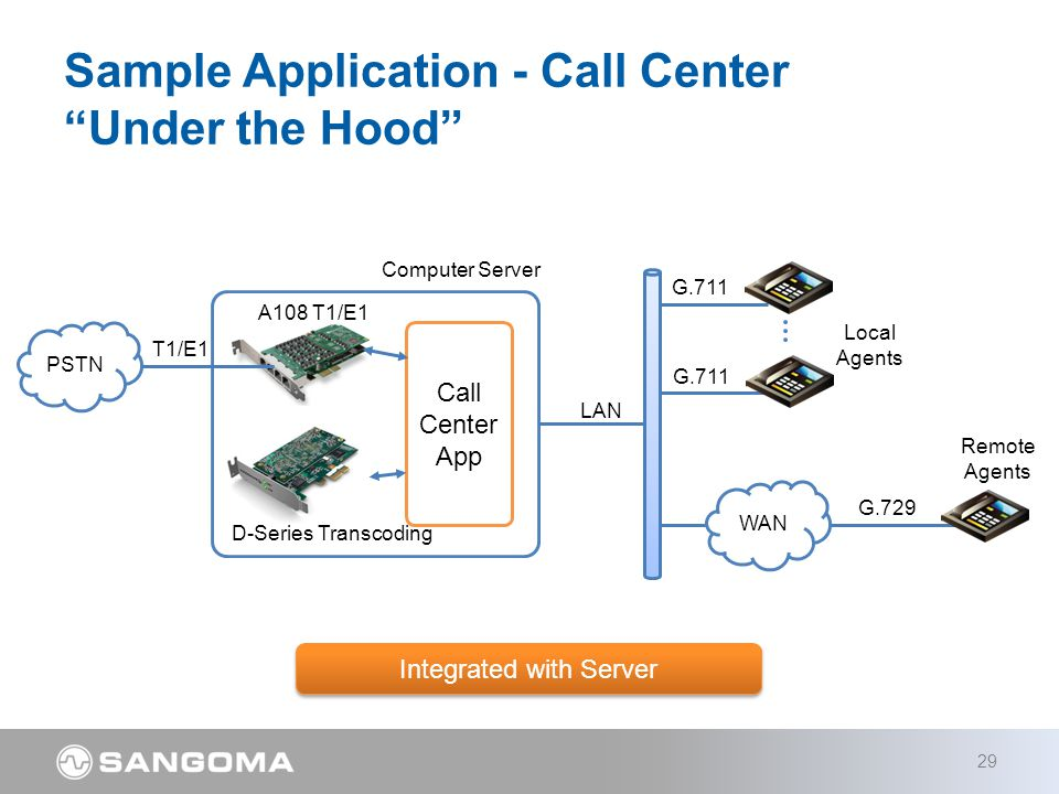 Sample Application - Call Center Under the Hood 29 PSTN LAN G.711 T1/E1 Call Center App Computer Server D-Series Transcoding A108 T1/E1 WAN G.729 Local Agents Remote Agents Integrated with Server