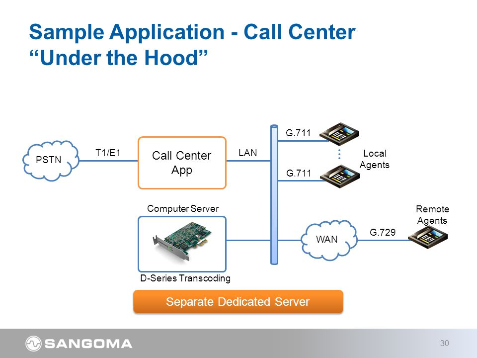 Sample Application - Call Center Under the Hood 30 Computer Server D-Series Transcoding PSTN T1/E1 Call Center App WAN G.729 Remote Agents LAN G.711 Local Agents Separate Dedicated Server