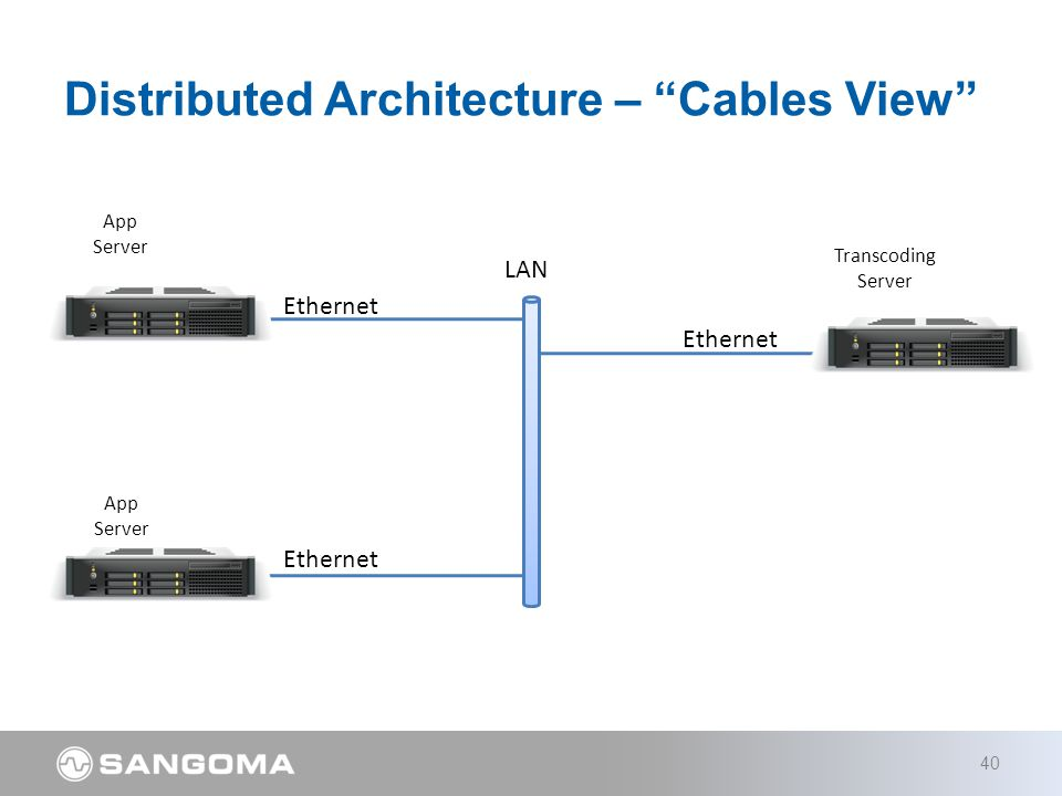 Transcoding Server Distributed Architecture – Cables View 40 App Server App Server LAN Ethernet