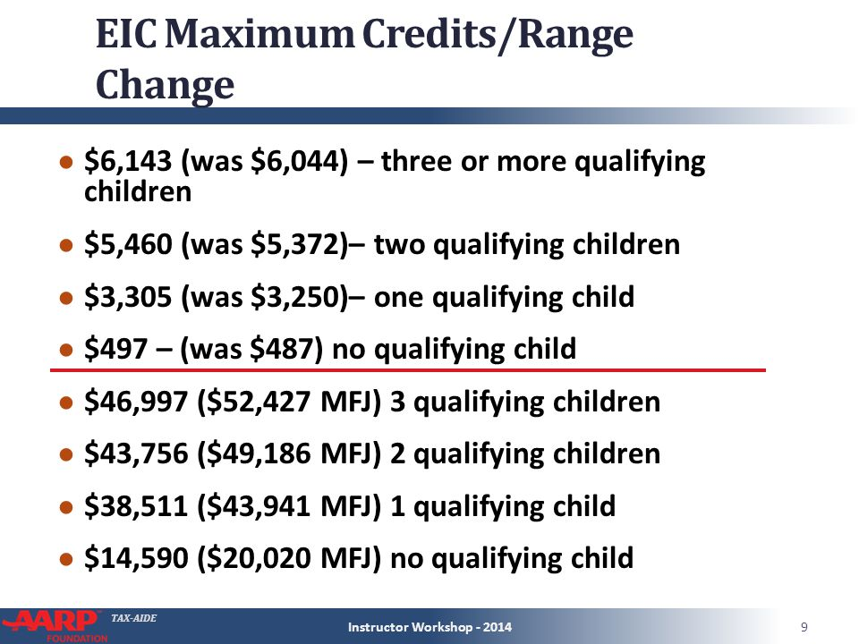 TAX-AIDE EIC Maximum Credits/Range Change ● $6,143 (was $6,044) – three or more qualifying children ● $5,460 (was $5,372)– two qualifying children ● $3,305 (was $3,250)– one qualifying child ● $497 – (was $487) no qualifying child ● $46,997 ($52,427 MFJ) 3 qualifying children ● $43,756 ($49,186 MFJ) 2 qualifying children ● $38,511 ($43,941 MFJ) 1 qualifying child ● $14,590 ($20,020 MFJ) no qualifying child Instructor Workshop - 20149