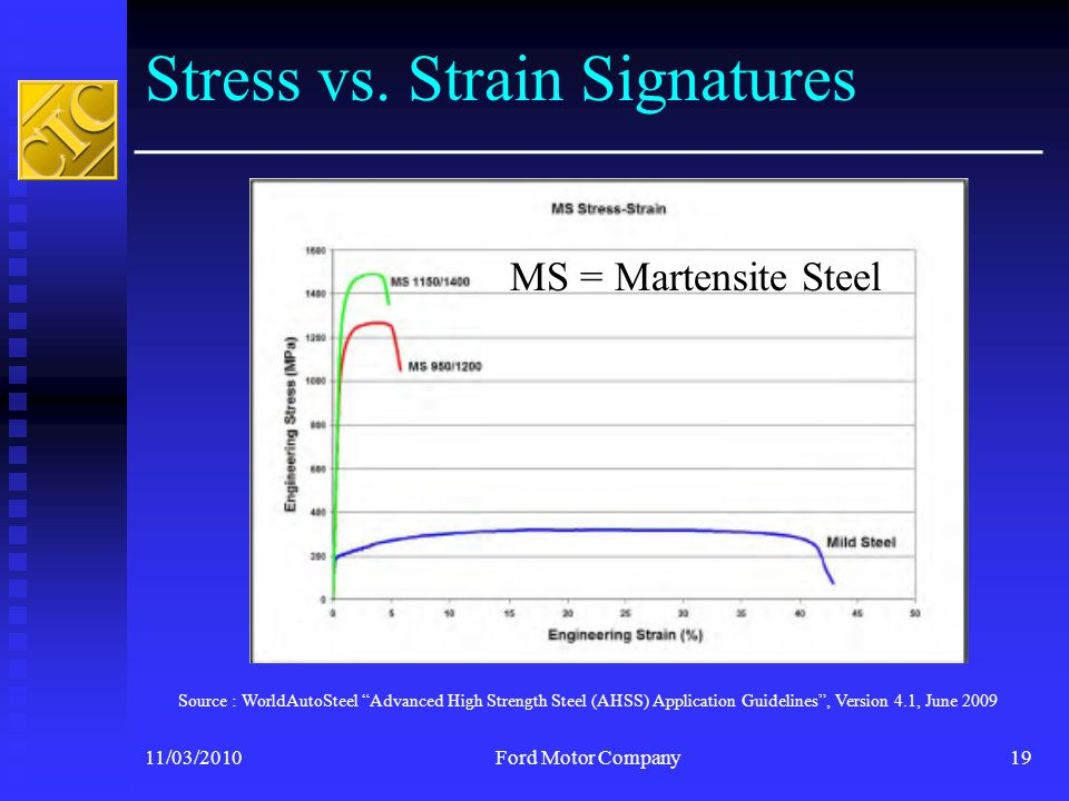 """Stress vs. Strain Signatures 11/03/2010Ford Motor Company19  Source : WorldAutoSteel """"Advanced High Strength Steel (AHSS) Application Guidelines"""", Ve"""