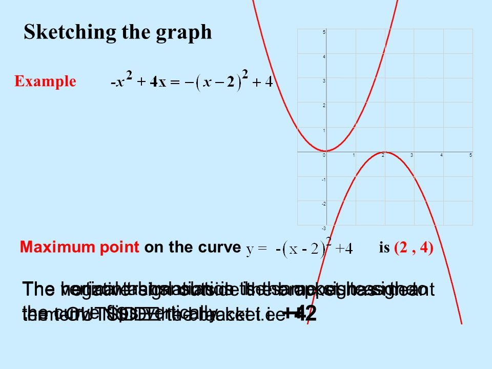 Sketching the graph Example Maximum point on the curve is (2, 4) The vertical translation is the same sign as the term OUTSIDE the bracket i.e +4 The