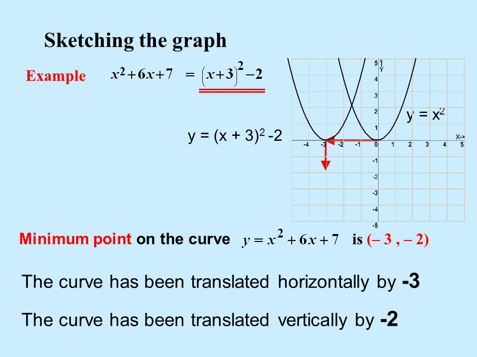 Sketching the graph Example Minimum point on the curve is (– 3, – 2) The curve has been translated horizontally by -3 The curve has been translated ve