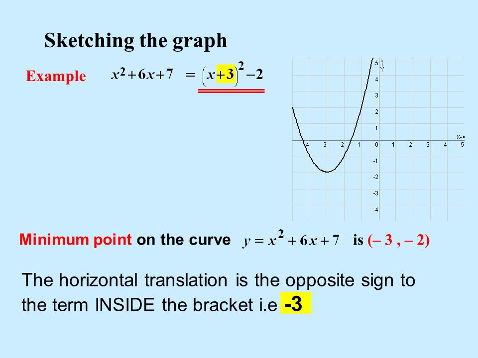 Sketching the graph Example Minimum point on the curve is (– 3, – 2) The horizontal translation is the opposite sign to the term INSIDE the bracket i.