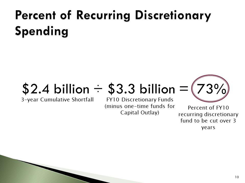 $2.4 billion ÷ $3.3 billion = 73% 3-year Cumulative Shortfall Percent of FY10 recurring discretionary fund to be cut over 3 years FY10 Discretionary F
