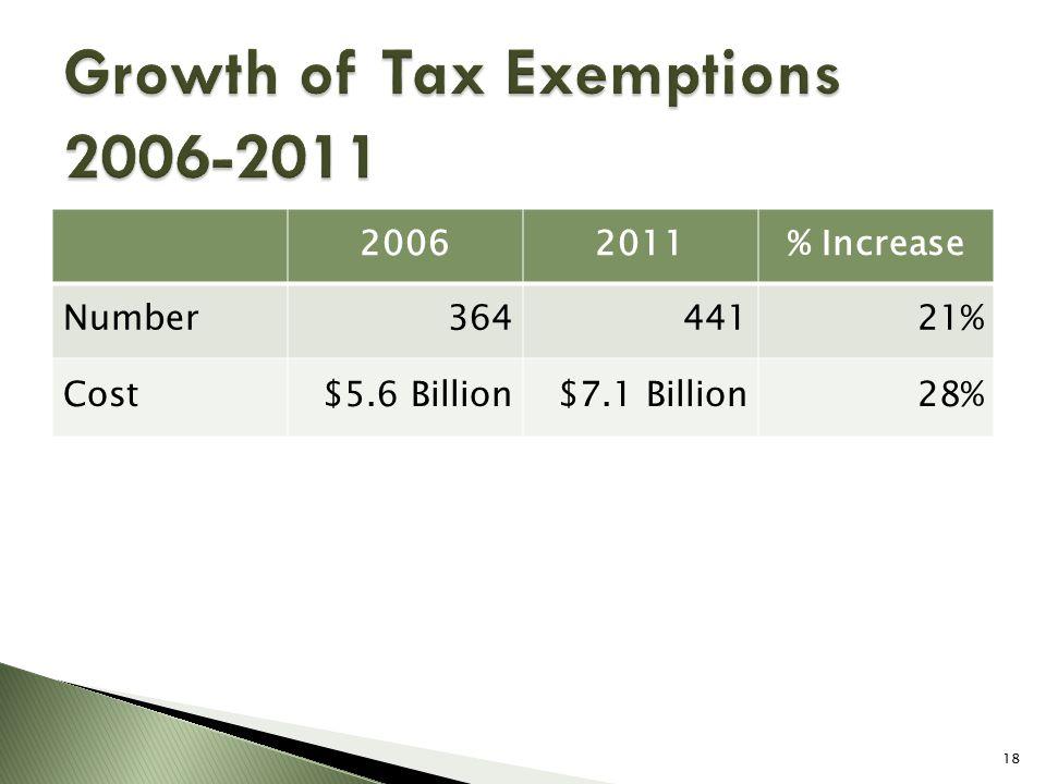 20062011% Increase Number36444121% Cost$5.6 Billion$7.1 Billion28% 18