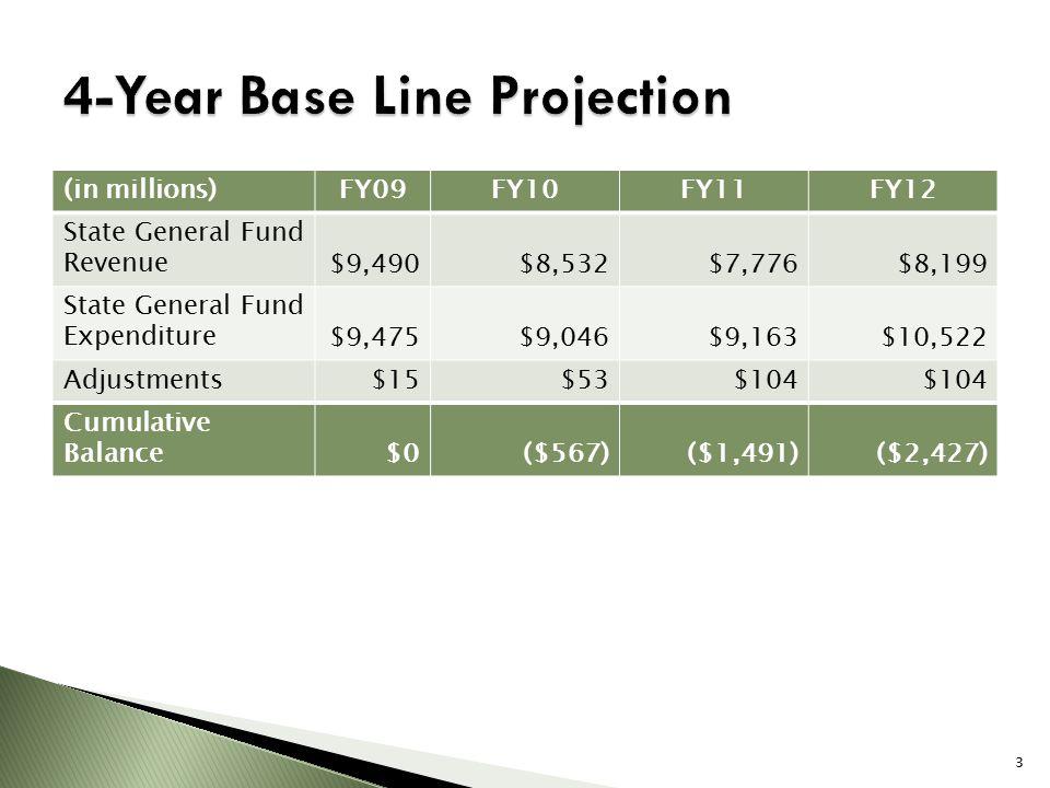 (in millions)FY09FY10FY11FY12 State General Fund Revenue$9,490$8,532$7,776$8,199 State General Fund Expenditure$9,475$9,046$9,163$10,522 Adjustments $