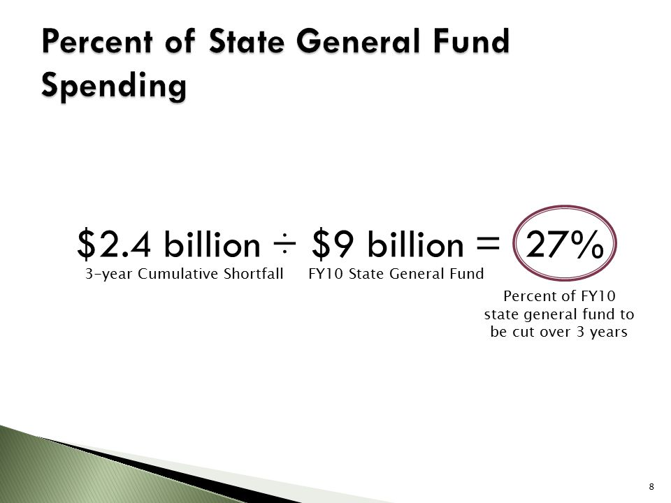 $2.4 billion ÷ $9 billion = 27% 3-year Cumulative Shortfall FY10 State General Fund Percent of FY10 state general fund to be cut over 3 years 8