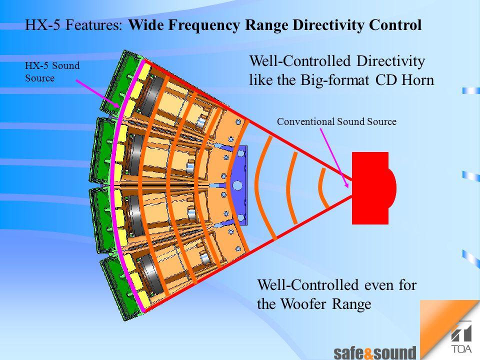 Directivity Control
