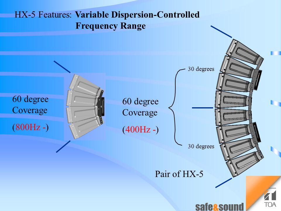 HX-5 Features: Variable Dispersion Angle [Deg ] 360 100 50 10 3001k5k10k20k[Hz ] Beam Width - Frequency HX-5 60deg-ModeHX-5 30deg-Mode