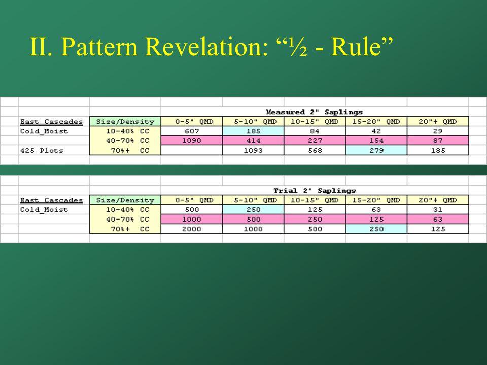II. Pattern Revelation: ½ - Rule