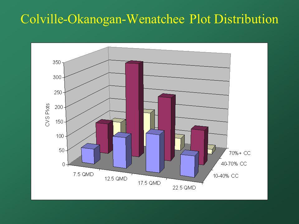 Colville-Okanogan-Wenatchee Plot Distribution